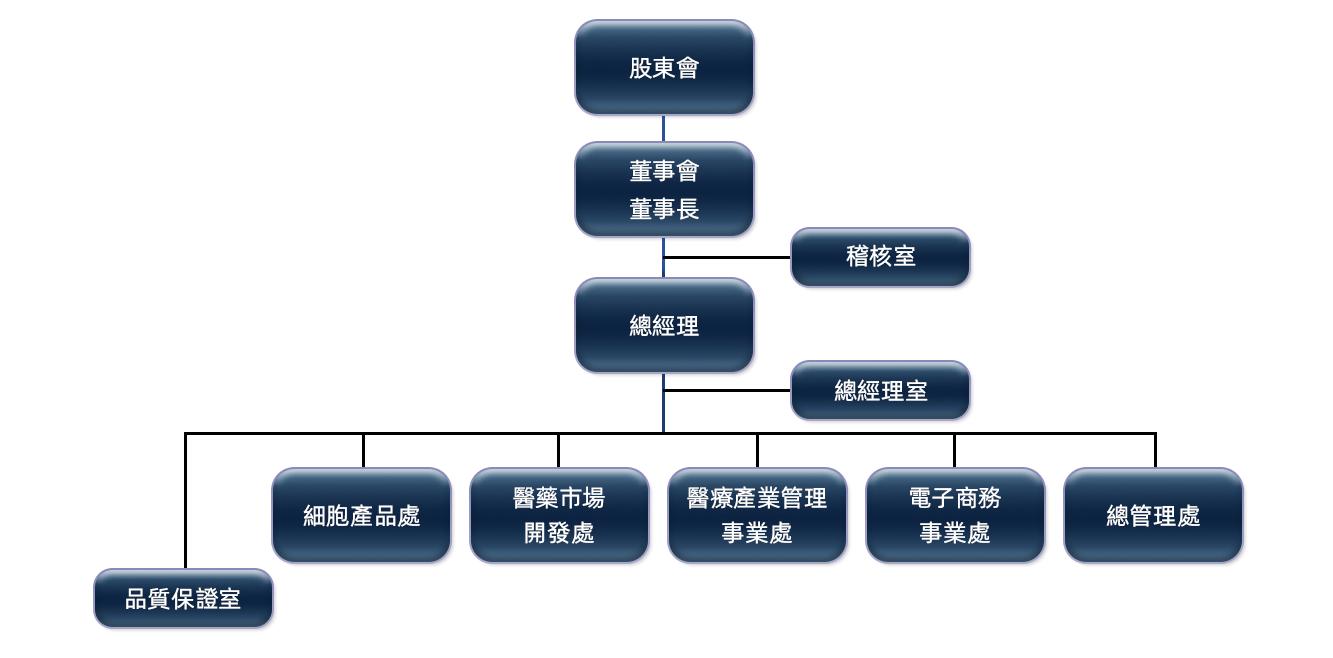 路迦生醫股份有限公司組織架構及事業群