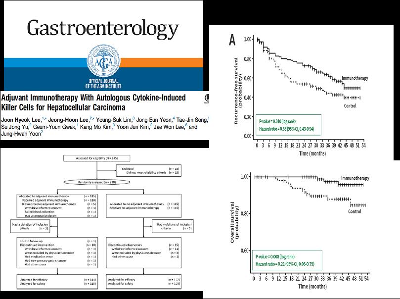 癌症免疫細胞治療實證:肝癌3期臨床試驗結果,T細胞治療可有效預防癌症復發並提升存活率。